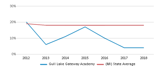 This chart display the percentage of Black students in Gull Lake Gateway Academy and the percentage of Black public school students in Michigan by year, with the latest 2017-18 school year data.