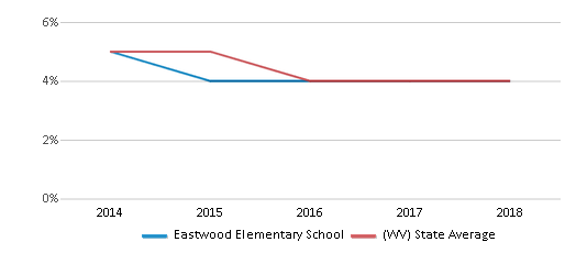This chart display the percentage of Black students in Eastwood Elementary School and the percentage of Black public school students in West Virginia by year, with the latest 2017-18 school year data.