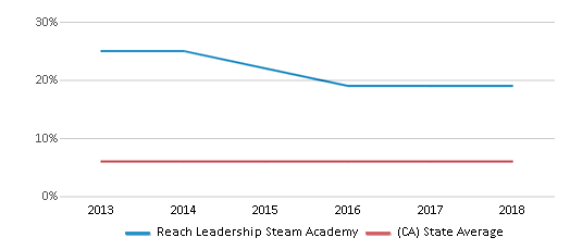 This chart display the percentage of Black students in Reach Leadership Steam Academy and the percentage of Black public school students in California by year, with the latest 2017-18 school year data.