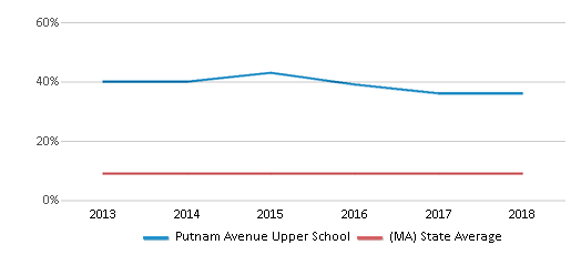 This chart display the percentage of Black students in Putnam Avenue Upper School and the percentage of Black public school students in Massachusetts by year, with the latest 2017-18 school year data.
