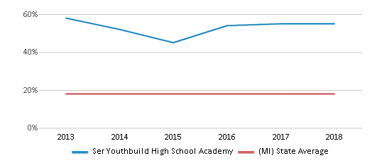 This chart display the percentage of Black students in Ser Youthbuild High School Academy and the percentage of Black public school students in Michigan by year, with the latest 2017-18 school year data.
