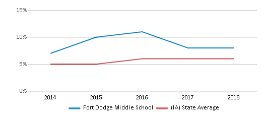 This chart display the percentage of Black students in Fort Dodge Middle School and the percentage of Black public school students in Iowa by year, with the latest 2017-18 school year data.