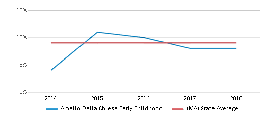 This chart display the percentage of Black students in Amelio Della Chiesa Early Childhood Center and the percentage of Black public school students in Massachusetts by year, with the latest 2017-18 school year data.