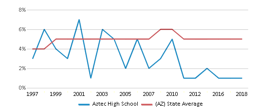 This chart display the percentage of Black students in Aztec High School and the percentage of Black public school students in Arizona by year, with the latest 2017-18 school year data.