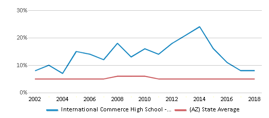 This chart display the percentage of Black students in International Commerce High School - Tempe and the percentage of Black public school students in Arizona by year, with the latest 2017-18 school year data.