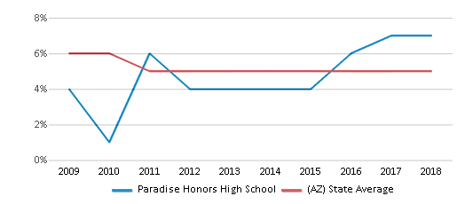 This chart display the percentage of Black students in Paradise Honors High School and the percentage of Black public school students in Arizona by year, with the latest 2017-18 school year data.