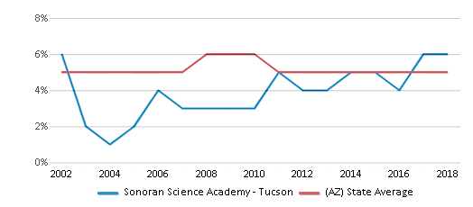 This chart display the percentage of Black students in Sonoran Science Academy - Tucson and the percentage of Black public school students in Arizona by year, with the latest 2017-18 school year data.