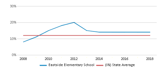 This chart display the percentage of Black students in Eastside Elementary School and the percentage of Black public school students in Indiana by year, with the latest 2017-18 school year data.