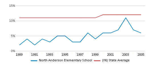This chart display the percentage of Black students in North Anderson Elementary School and the percentage of Black public school students in Indiana by year, with the latest 2004-05 school year data.
