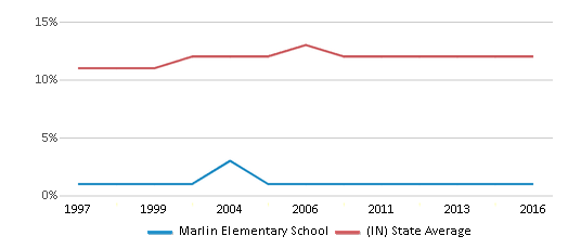 This chart display the percentage of Black students in Marlin Elementary School and the percentage of Black public school students in Indiana by year, with the latest 2015-16 school year data.