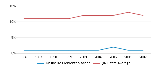 This chart display the percentage of Black students in Nashville Elementary School and the percentage of Black public school students in Indiana by year, with the latest 2006-07 school year data.