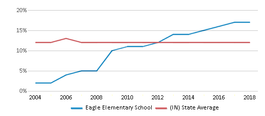 This chart display the percentage of Black students in Eagle Elementary School and the percentage of Black public school students in Indiana by year, with the latest 2017-18 school year data.