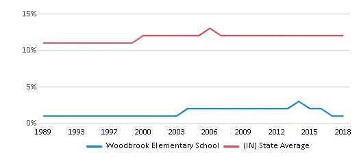 This chart display the percentage of Black students in Woodbrook Elementary School and the percentage of Black public school students in Indiana by year, with the latest 2017-18 school year data.