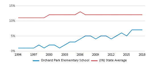 This chart display the percentage of Black students in Orchard Park Elementary School and the percentage of Black public school students in Indiana by year, with the latest 2017-18 school year data.