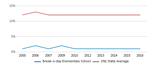 This chart display the percentage of Black students in Break-o-day Elementary School and the percentage of Black public school students in Indiana by year, with the latest 2015-16 school year data.