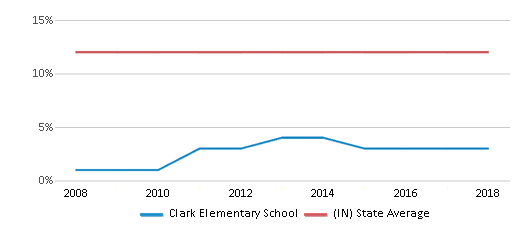 This chart display the percentage of Black students in Clark Elementary School and the percentage of Black public school students in Indiana by year, with the latest 2017-18 school year data.
