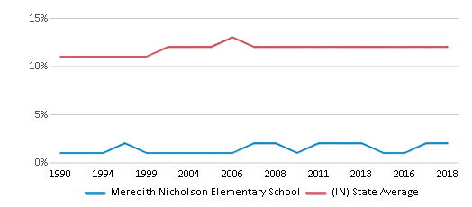 This chart display the percentage of Black students in Meredith Nicholson Elementary School and the percentage of Black public school students in Indiana by year, with the latest 2017-18 school year data.