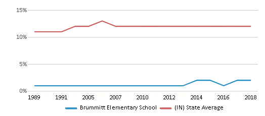 This chart display the percentage of Black students in Brummitt Elementary School and the percentage of Black public school students in Indiana by year, with the latest 2017-18 school year data.