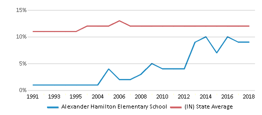 This chart display the percentage of Black students in Alexander Hamilton Elementary School and the percentage of Black public school students in Indiana by year, with the latest 2017-18 school year data.