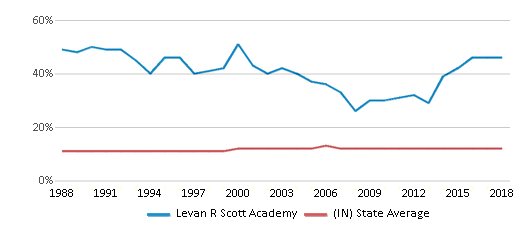 This chart display the percentage of Black students in Levan R Scott Academy and the percentage of Black public school students in Indiana by year, with the latest 2017-18 school year data.
