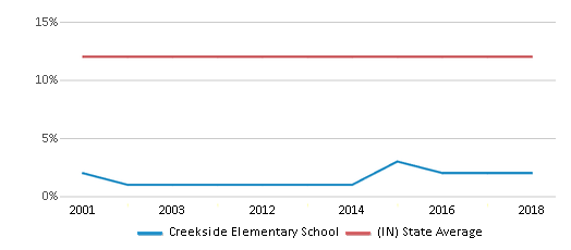 This chart display the percentage of Black students in Creekside Elementary School and the percentage of Black public school students in Indiana by year, with the latest 2017-18 school year data.