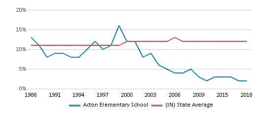 This chart display the percentage of Black students in Acton Elementary School and the percentage of Black public school students in Indiana by year, with the latest 2017-18 school year data.