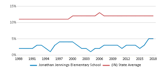 This chart display the percentage of Black students in Jonathan Jennings Elementary School and the percentage of Black public school students in Indiana by year, with the latest 2017-18 school year data.
