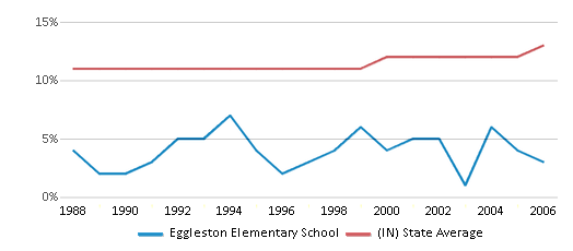 This chart display the percentage of Black students in Eggleston Elementary School and the percentage of Black public school students in Indiana by year, with the latest 2005-06 school year data.