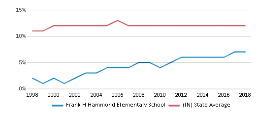 This chart display the percentage of Black students in Frank H Hammond Elementary School and the percentage of Black public school students in Indiana by year, with the latest 2017-18 school year data.