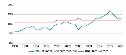 This chart display the percentage of Black students in Mount Tabor Elementary School and the percentage of Black public school students in Indiana by year, with the latest 2017-18 school year data.