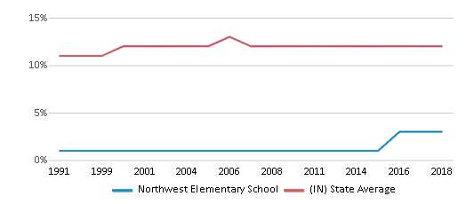 This chart display the percentage of Black students in Northwest Elementary School and the percentage of Black public school students in Indiana by year, with the latest 2017-18 school year data.