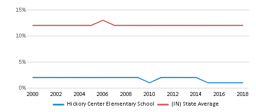 This chart display the percentage of Black students in Hickory Center Elementary School and the percentage of Black public school students in Indiana by year, with the latest 2017-18 school year data.