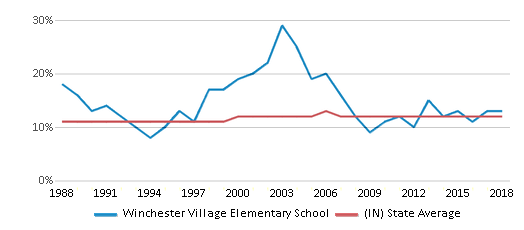 This chart display the percentage of Black students in Winchester Village Elementary School and the percentage of Black public school students in Indiana by year, with the latest 2017-18 school year data.