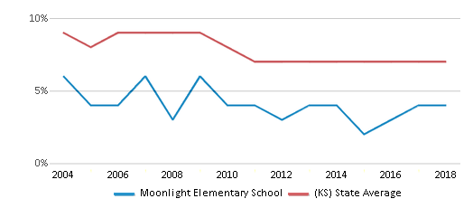 This chart display the percentage of Black students in Moonlight Elementary School and the percentage of Black public school students in Kansas by year, with the latest 2017-18 school year data.