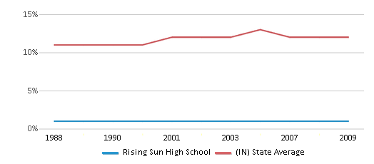 This chart display the percentage of Black students in Rising Sun High School and the percentage of Black public school students in Indiana by year, with the latest 2008-09 school year data.