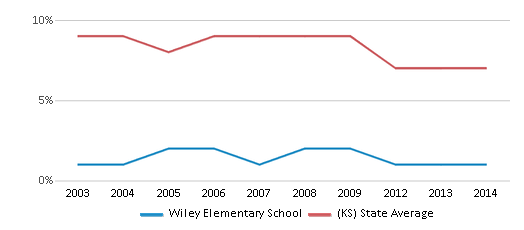 This chart display the percentage of Black students in Wiley Elementary School and the percentage of Black public school students in Kansas by year, with the latest 2013-14 school year data.