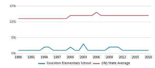 This chart display the percentage of Black students in Coulston Elementary School and the percentage of Black public school students in Indiana by year, with the latest 2017-18 school year data.
