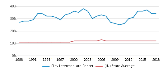 This chart display the percentage of Black students in Clay Intermediate Center and the percentage of Black public school students in Indiana by year, with the latest 2017-18 school year data.
