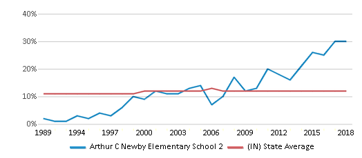 This chart display the percentage of Black students in Arthur C Newby Elementary School 2 and the percentage of Black public school students in Indiana by year, with the latest 2017-18 school year data.