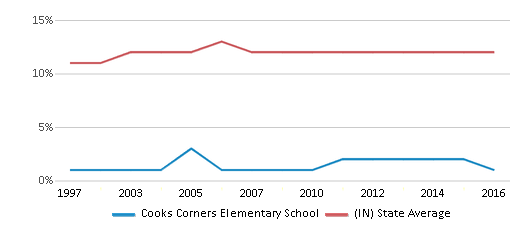 This chart display the percentage of Black students in Cooks Corners Elementary School and the percentage of Black public school students in Indiana by year, with the latest 2015-16 school year data.
