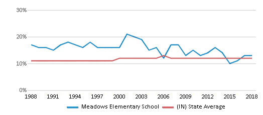 This chart display the percentage of Black students in Meadows Elementary School and the percentage of Black public school students in Indiana by year, with the latest 2017-18 school year data.
