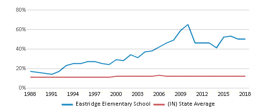 This chart display the percentage of Black students in Eastridge Elementary School and the percentage of Black public school students in Indiana by year, with the latest 2017-18 school year data.