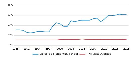 This chart display the percentage of Black students in Lakeside Elementary School and the percentage of Black public school students in Indiana by year, with the latest 2017-18 school year data.