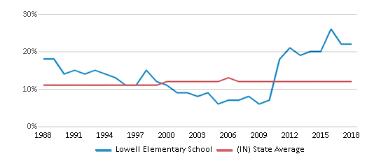 This chart display the percentage of Black students in Lowell Elementary School and the percentage of Black public school students in Indiana by year, with the latest 2017-18 school year data.