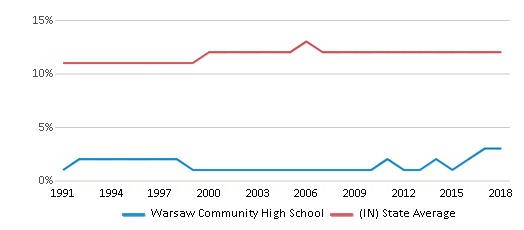 This chart display the percentage of Black students in Warsaw Community High School and the percentage of Black public school students in Indiana by year, with the latest 2017-18 school year data.