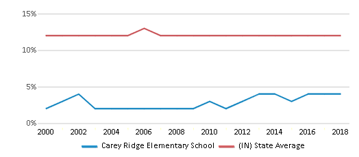 This chart display the percentage of Black students in Carey Ridge Elementary School and the percentage of Black public school students in Indiana by year, with the latest 2017-18 school year data.
