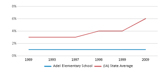 This chart display the percentage of Black students in Adel Elementary School and the percentage of Black public school students in Iowa by year, with the latest 2008-09 school year data.