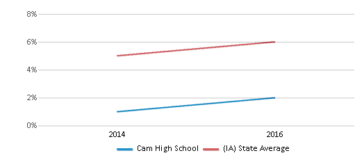 This chart display the percentage of Black students in Cam High School and the percentage of Black public school students in Iowa by year, with the latest 2015-16 school year data.