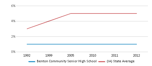 This chart display the percentage of Black students in Benton Community Senior High School and the percentage of Black public school students in Iowa by year, with the latest 2011-12 school year data.