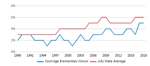 This chart display the percentage of Black students in Coolidge Elementary School and the percentage of Black public school students in Iowa by year, with the latest 2017-18 school year data.